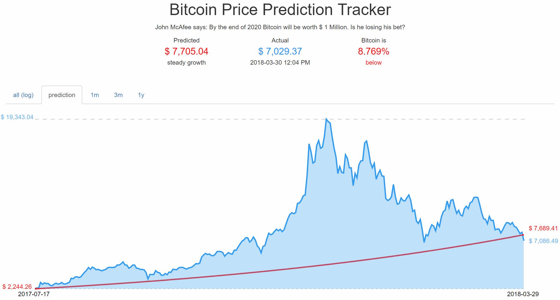 Prédiction pour le Bitcoin - John McAfee