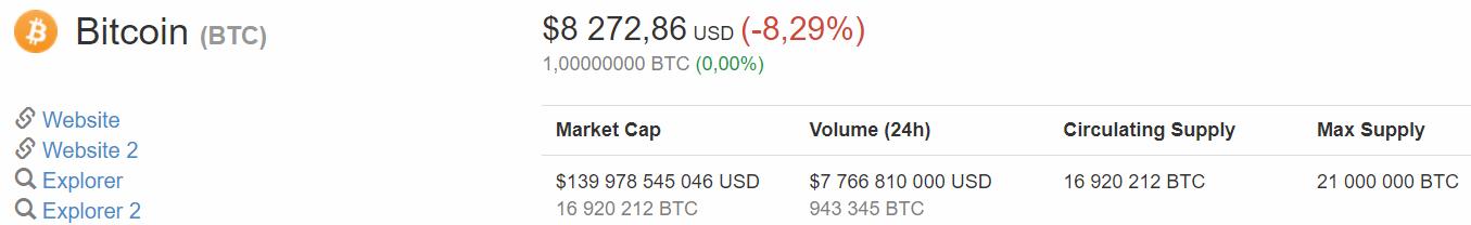 Le prix du Bitcoin face au dollar le 15 mars 2018