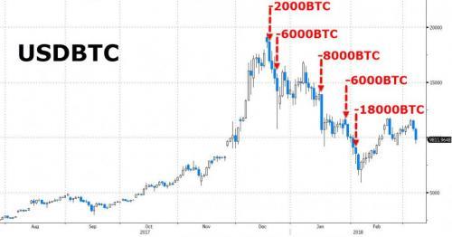 Ventes de Bitcoin Mt. Gox chute