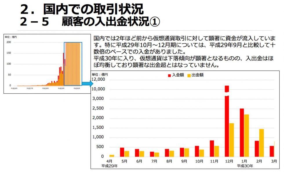 Afflux de fonds sur les plateformes d'échange japonaises