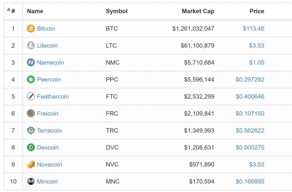 CoinMarketCap Mai 2013