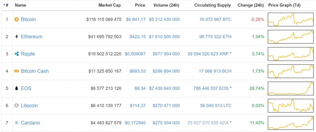 EOS, à la 5ème place du classement des crypto-monnaies
