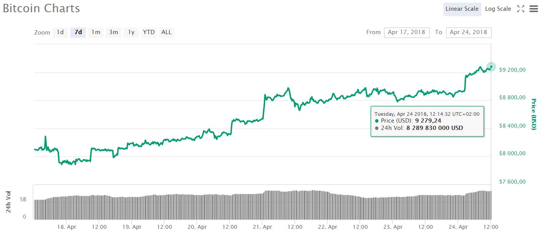 L'évolution du prix du Bitcoin au 24 avril 2018