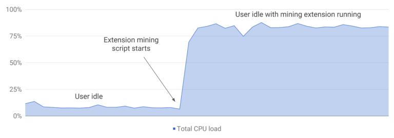 Utilisation du CPU par une extension Google Chrome infectée par un script de Cryptojacking