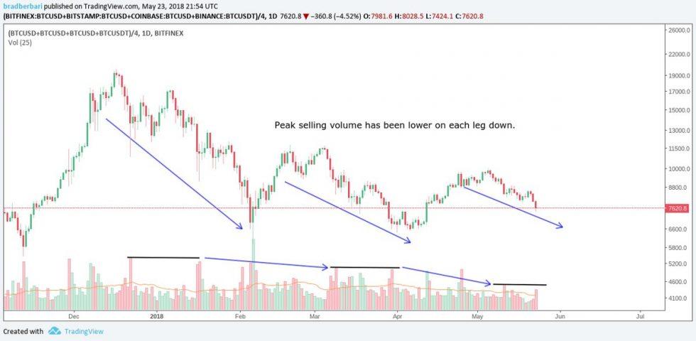 Baisse des volumes d'échange Bitcoin