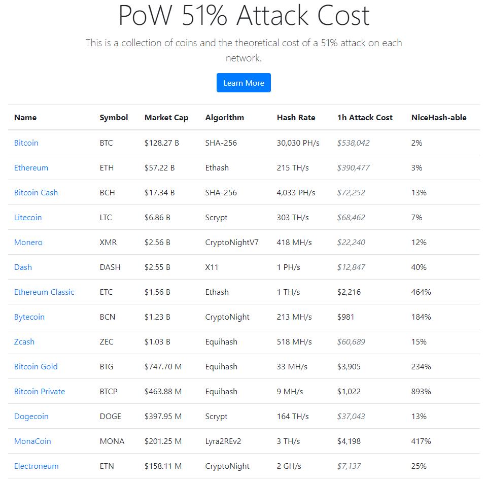 Les coûts liés à une attaque des 51%