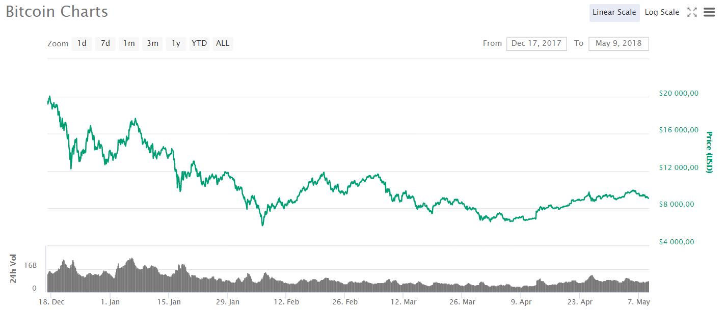 L'évolution du prix du Bitcoin en 2017-2018