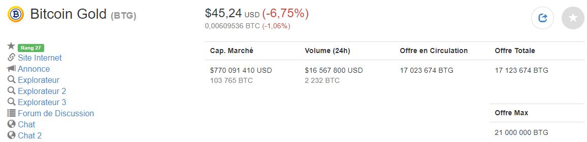 L'évolution du prix du Bitcoin Gold (BTG) au 24 mai 2018