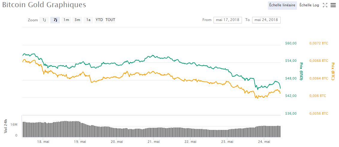 Graphique du prix du Bitcoin Gol
