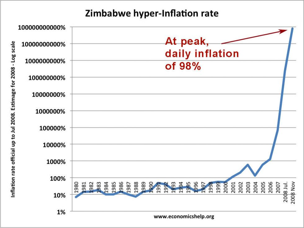 Hyperinflation au Zimbabwe