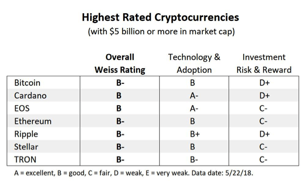 Notes des crypto-monnaies par Weiss Ratings