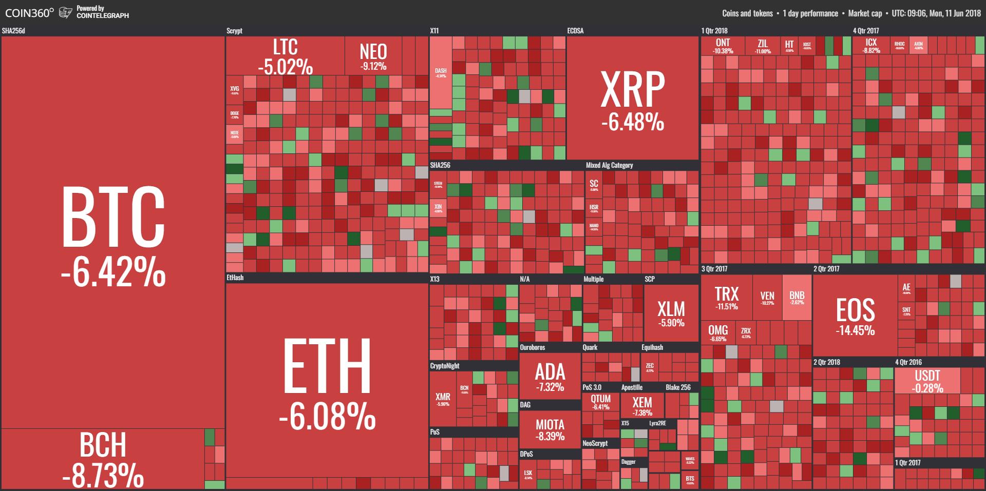 Baisse du prix des crypto-monnaies au 11 juin 2018