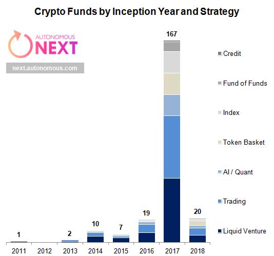 Création de fonds d'investissement en crypto-monnaies