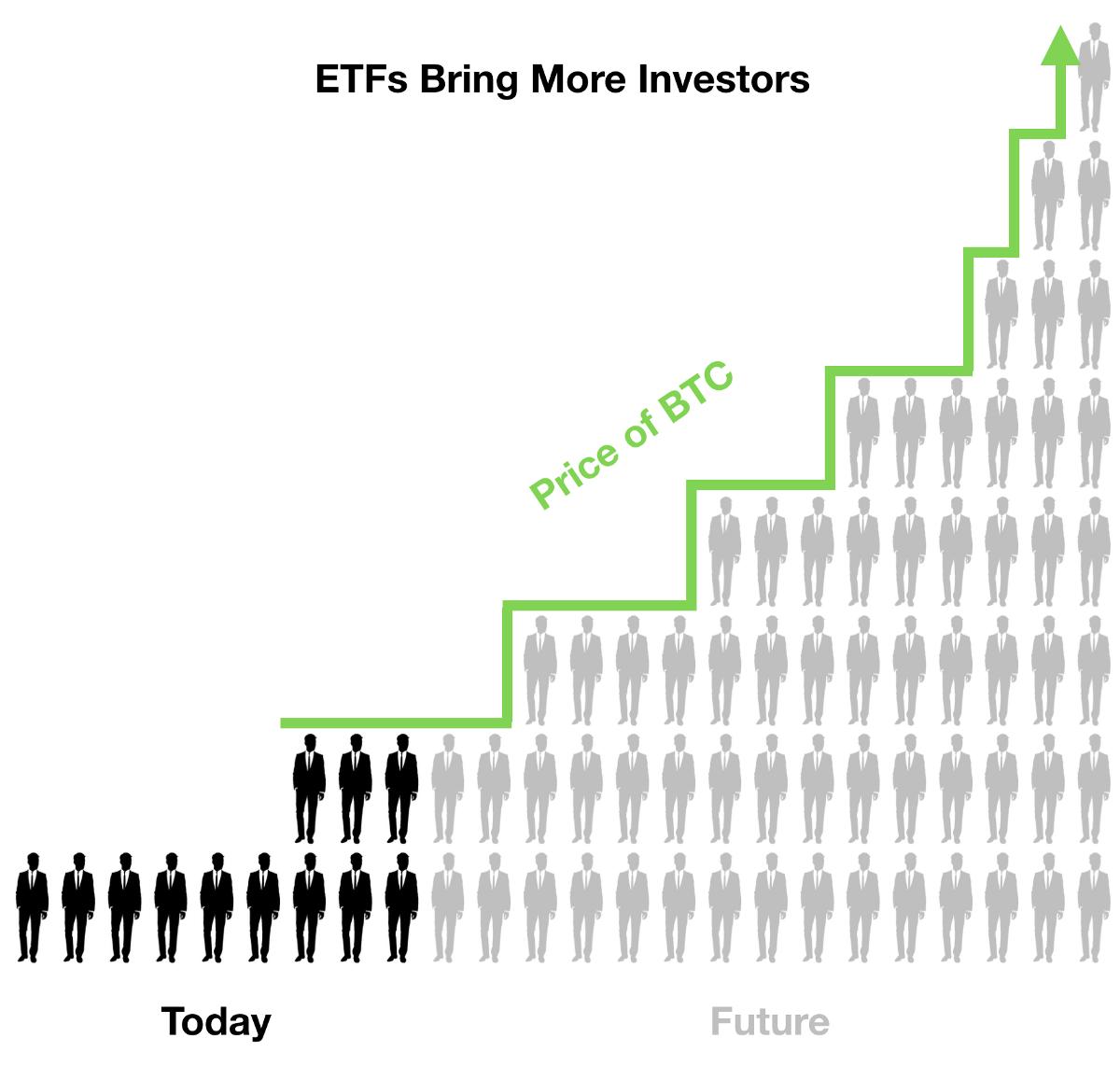 ETF Bitcoin investisseurs