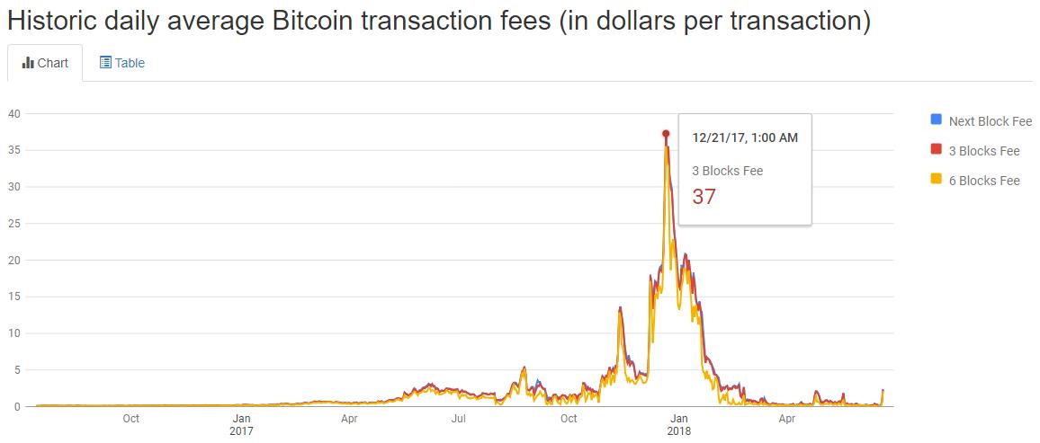 L'évolution des frais de transactions sur le réseau Bitcoin, au 20 juin 2018