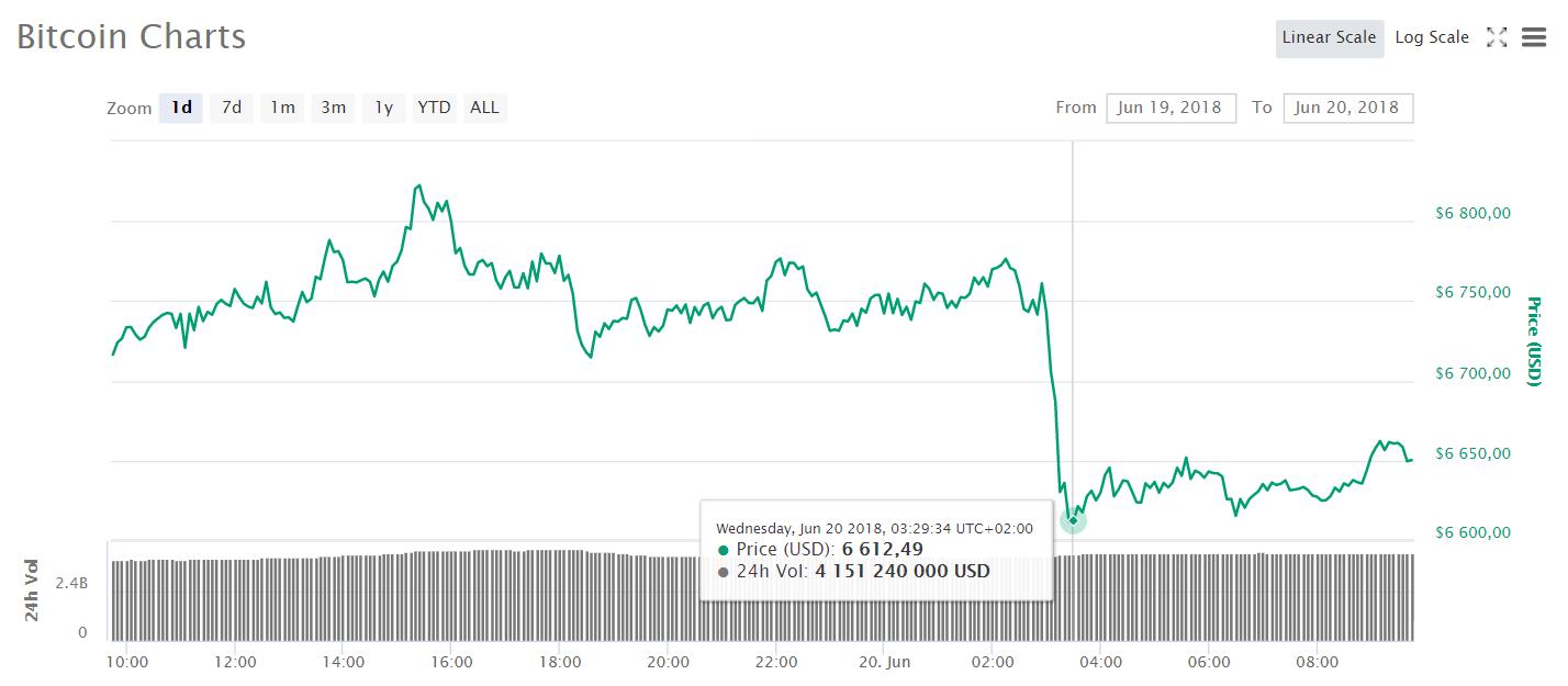 L'évolution du prix du Bitcoin au 20 juin 2018