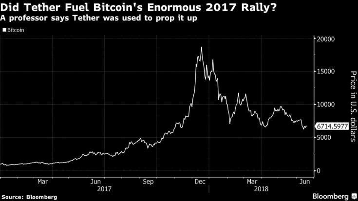 Influence du Tether sur le prix du Bitcoin