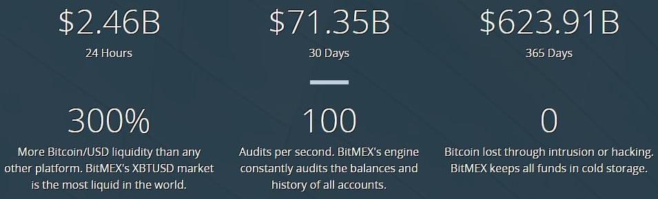 Les chiffres de BitMEX