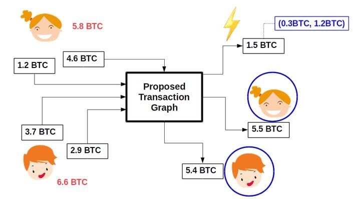 CoinJoinXT Lightning Network