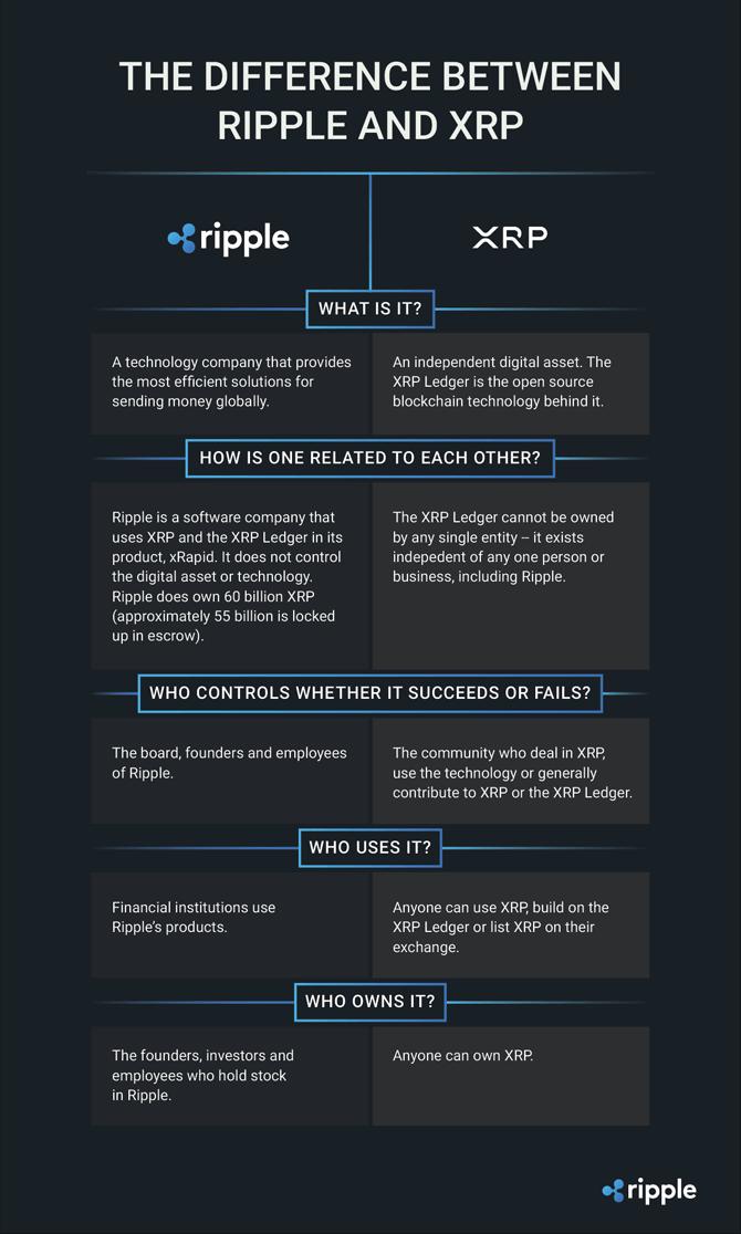 Différence entre Ripple et le XRP