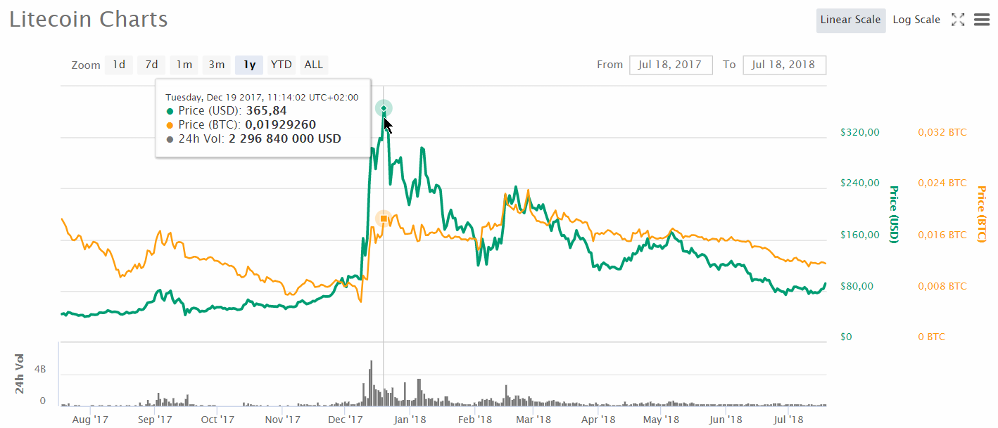 L'évolution du cours du Litecoin (LTC) au 18 juillet 2018