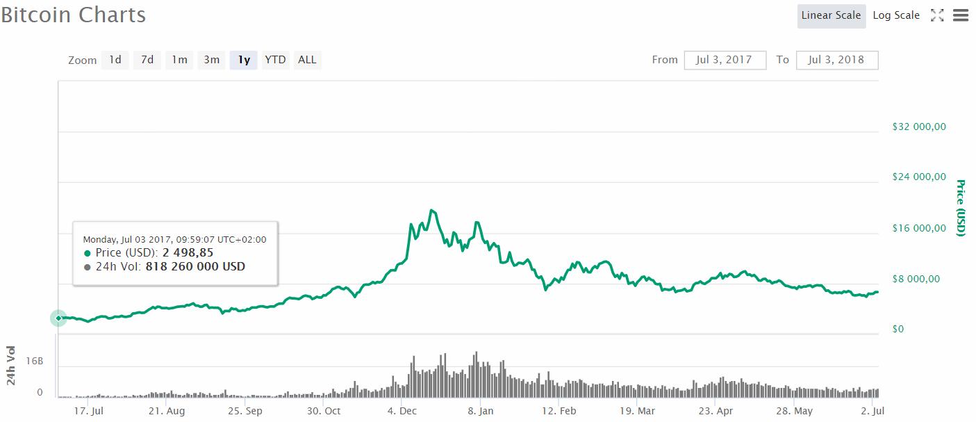L'évolution du prix du Bitcoin sur une année glissante au 3 juillet 2018