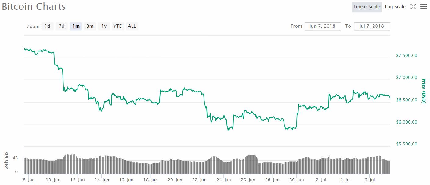 L'évolution du prix du Bitcoin (BTC) entre le 7 juin 2018 et le 7 juillet 2018