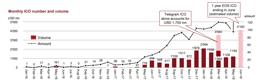 L'évolution des sommes récoltées par les ICOs