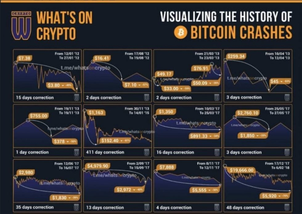Historique des chutes du Bitcoin