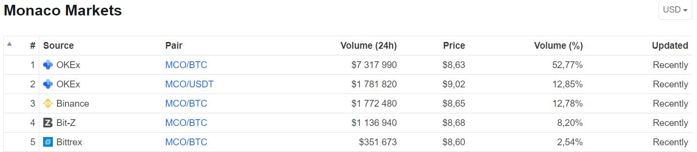 Les marchés de Crypto-com (MCO) au 8 juillet 2018