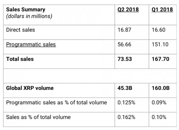 Les ventes de XRPs par Ripple en 2018