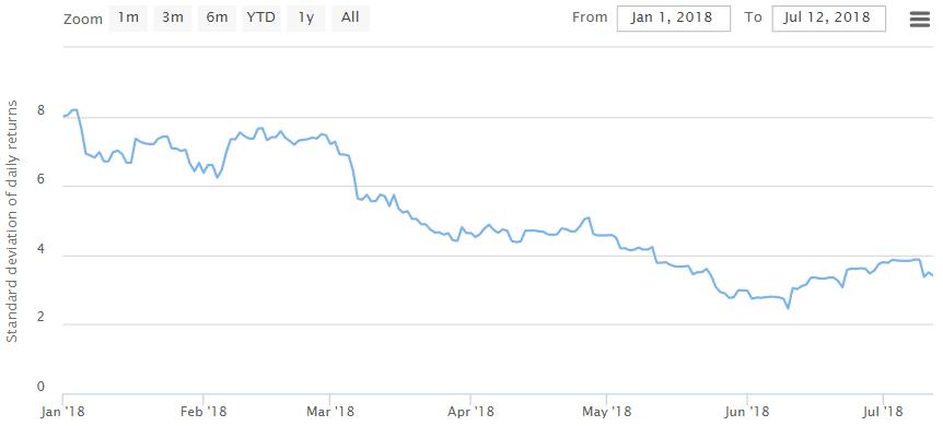 La volatilité du Bitcoin en 2018