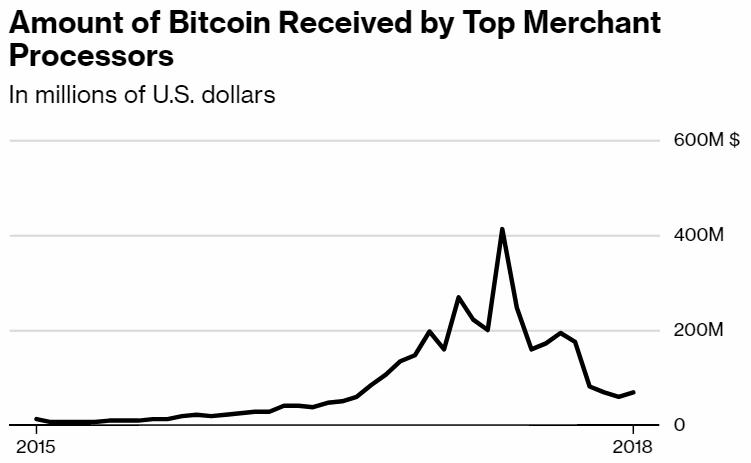 Bitcoins reçus par des sites marchands