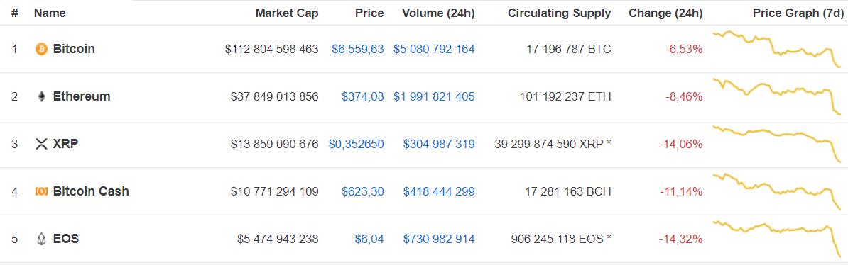 Chute des crypto-marchés 8 août 2018