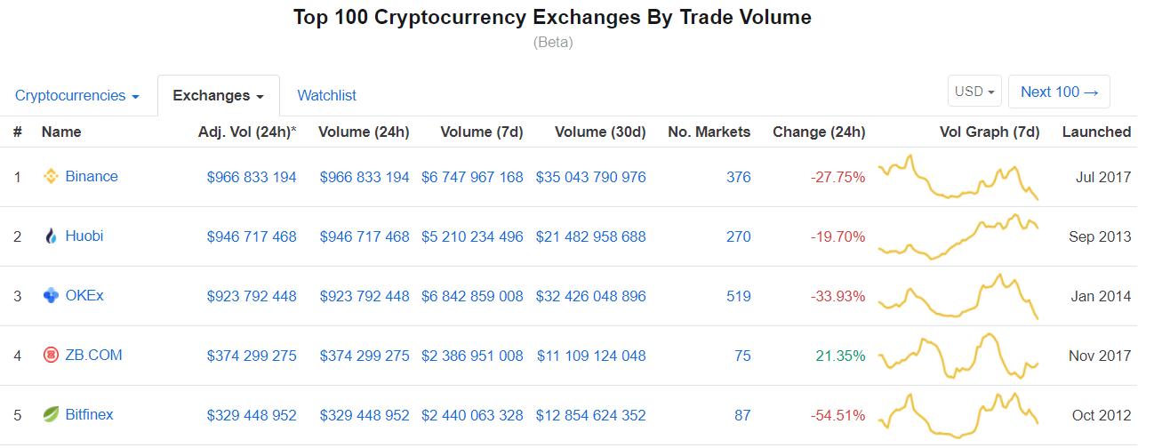 Classement des plateformes d'échange sur CoinMarketCap