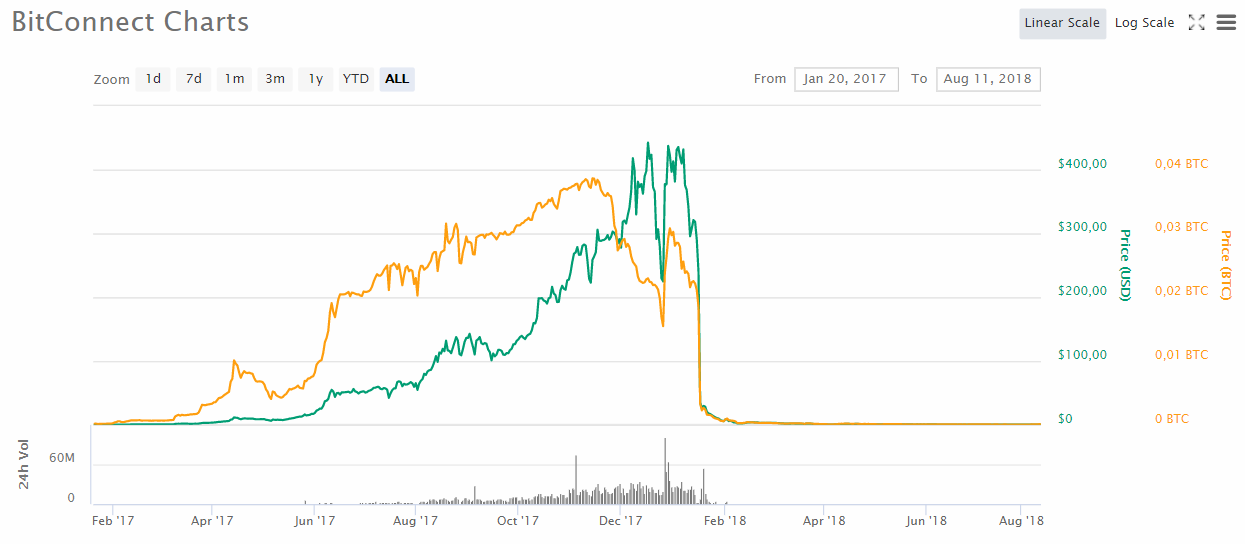 L'évolution du cours du Bitconnect (BCC) de janvier 2017 à août 2018