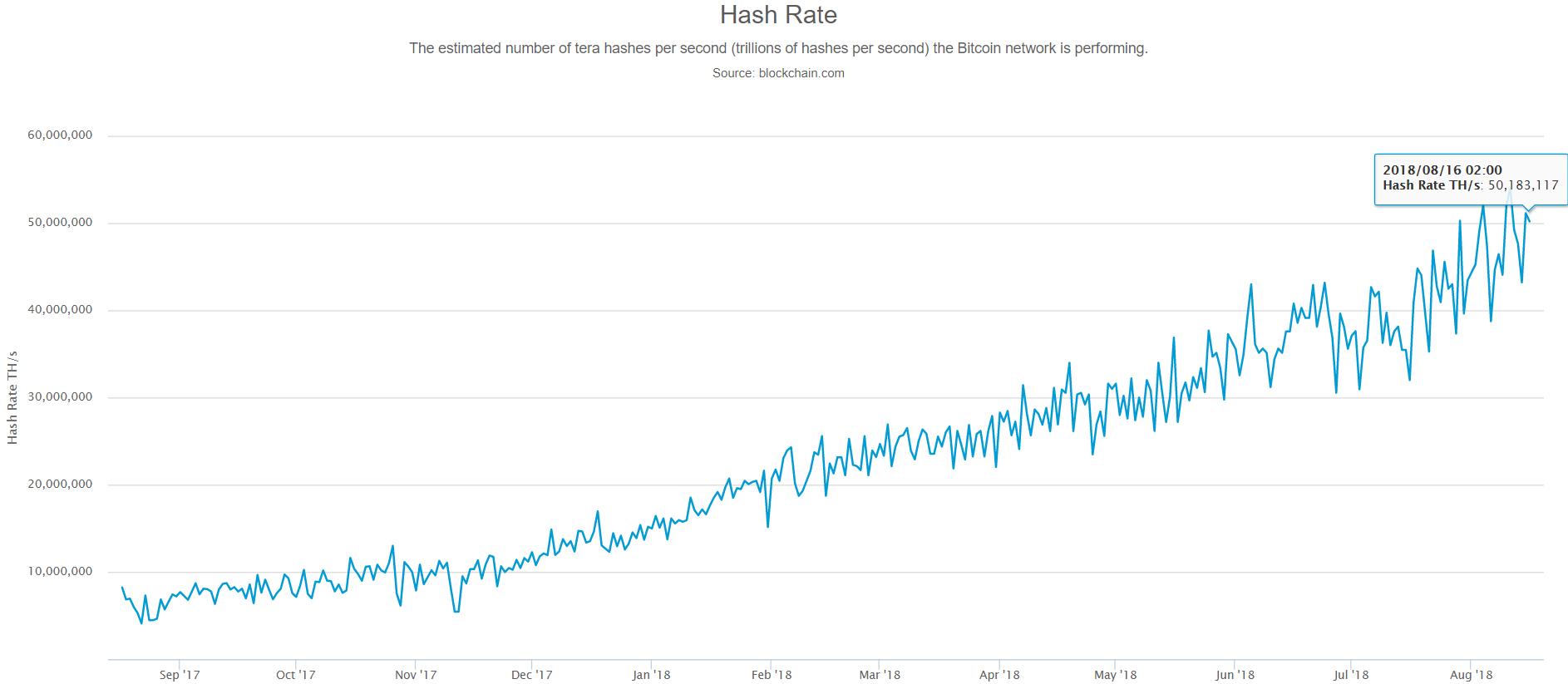 L'évolution du taux de hachage du Bitcoin au 17 août 2018