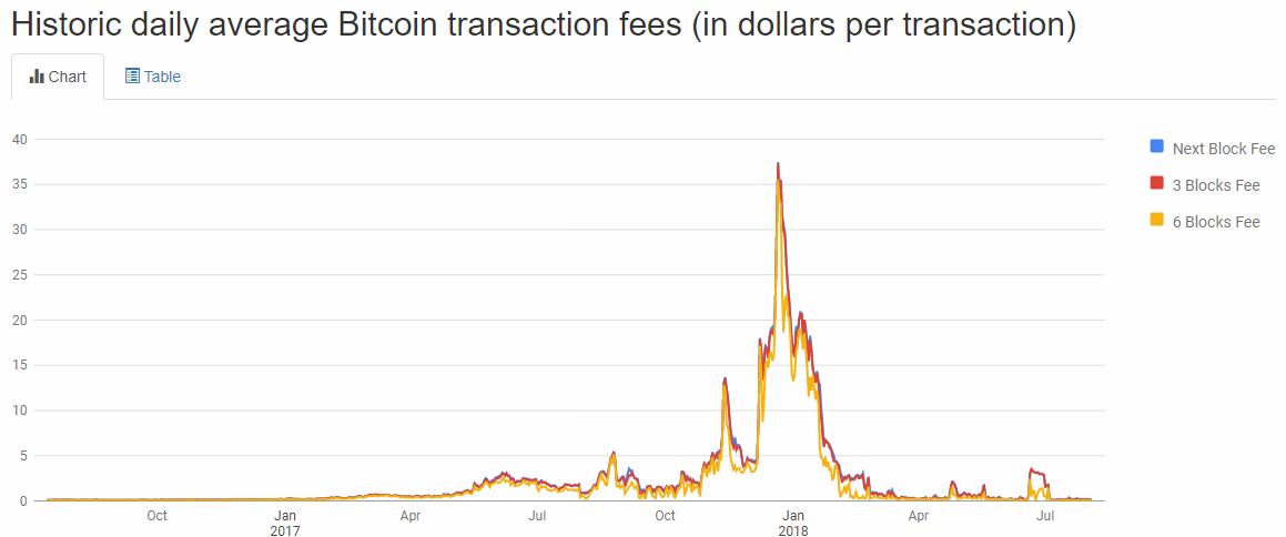 Historique des frais de transaction