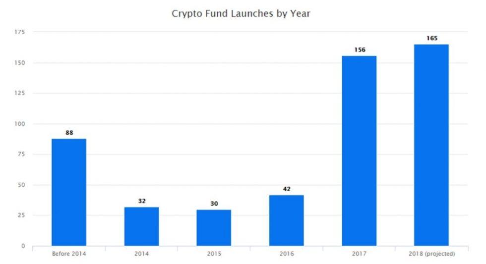 Lancement de crypto-fonds par année