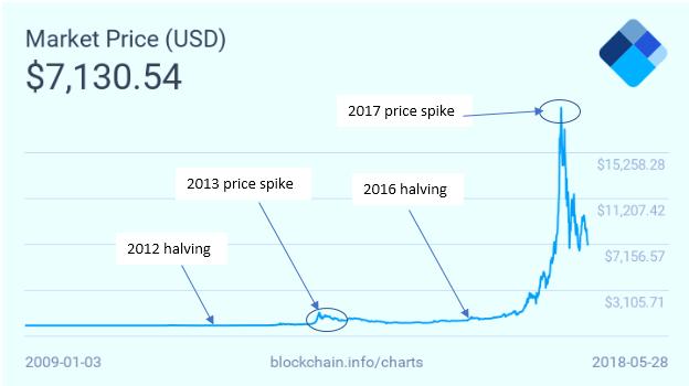 Lien halving hausse prix du Bitcoin