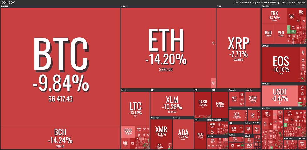 La chute des crypto-marchés au 6 septembre 2018