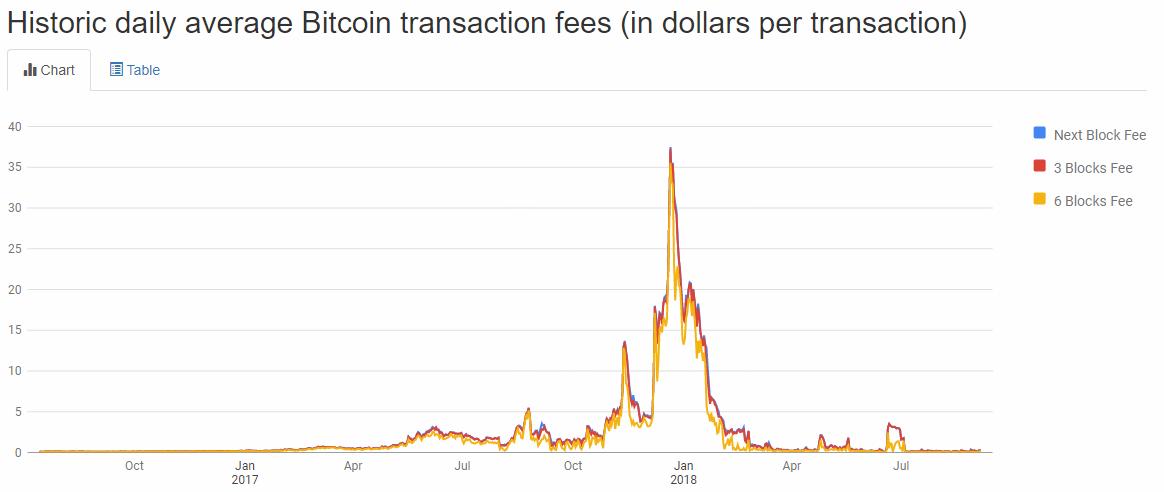 L'évolution des frais de transaction du réseau Bitcoin