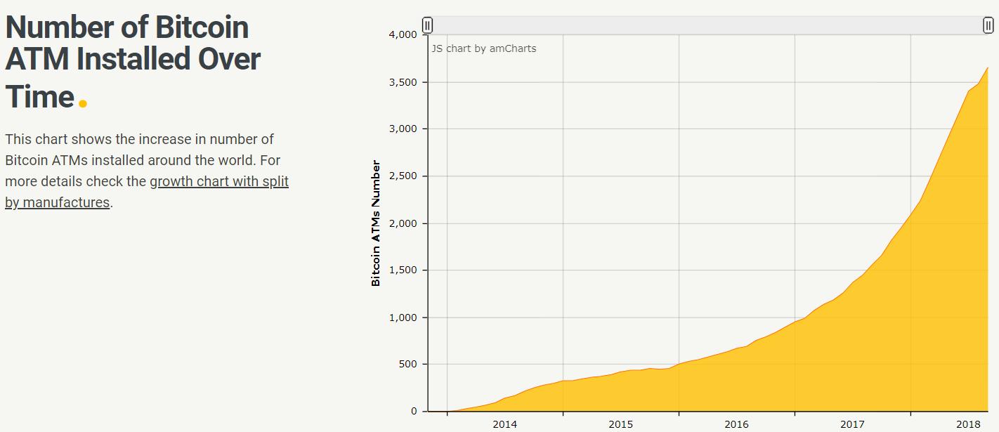 L'évolution du nombre de ditributeurs de Bitcoins entre 2014 et 2018