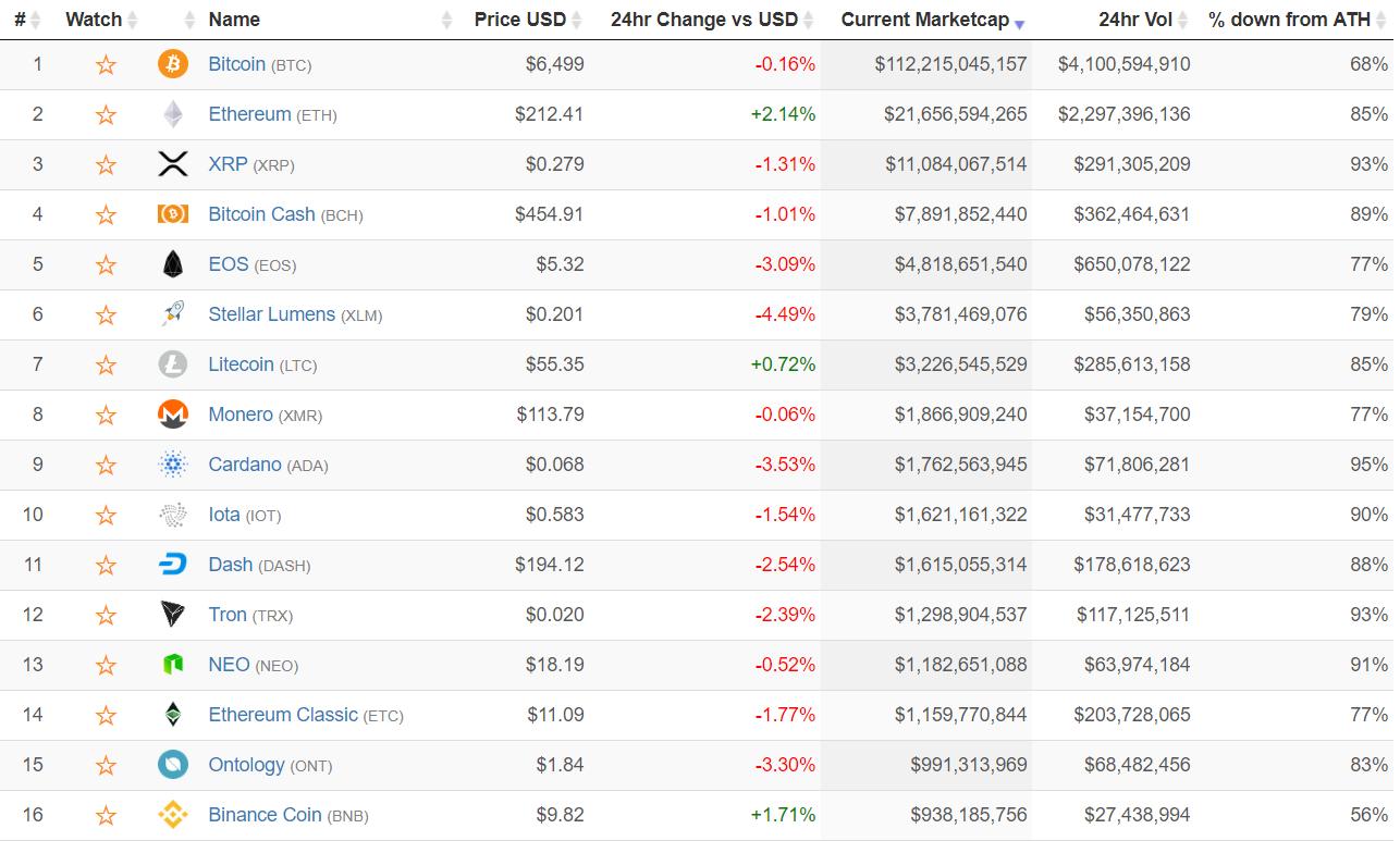 L'évolution du prix des crypto-monnaies au 14 septembre 2018