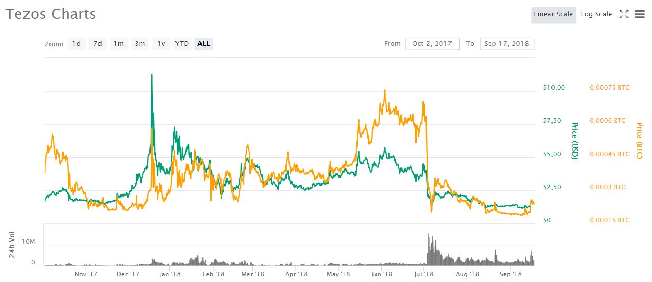 L'évolution du prix du Tezos (XTZ) entre 2017 et 2018