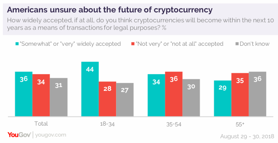 Projection Bitcoin Yougov