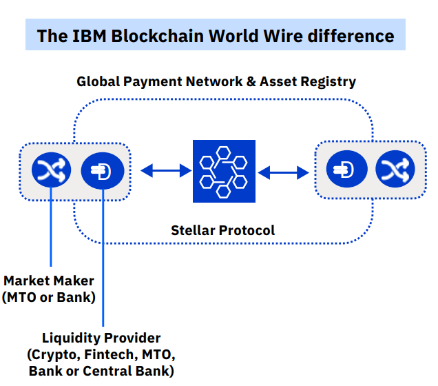 Réseau de paiement IBM