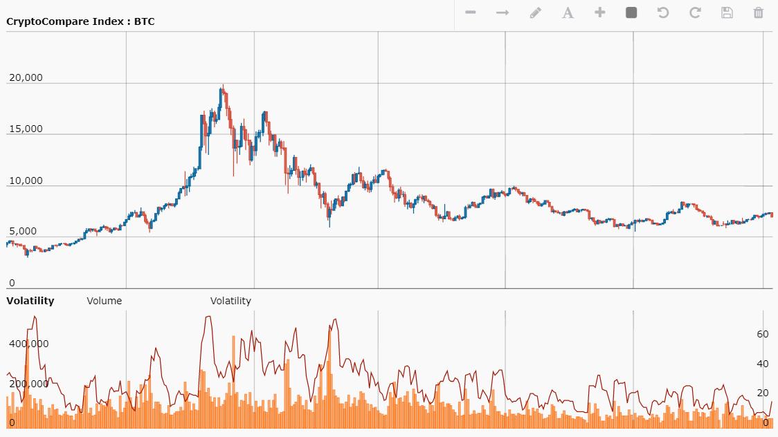 Volatilité du Bitcoin en 2017-2018