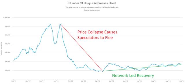 L'évolution du nombre d'adresses uniques sur le réseau Bitcoin