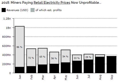 Minage Bitcoin coûts en électricité